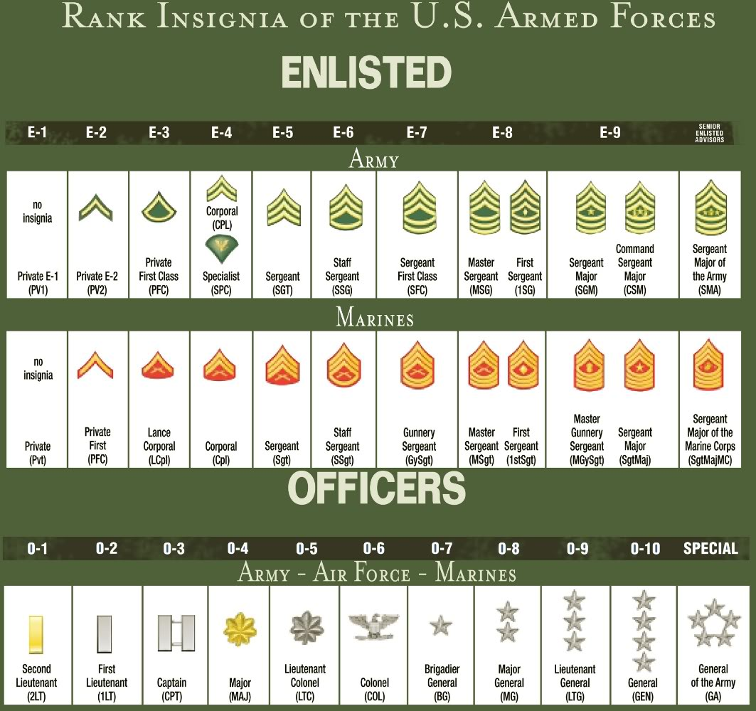 ... Us Your Military Ranks | MilitaryImages.Net - A Military Photo Forum