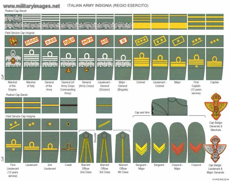 Italian Army ranks WW2 | MilitaryImages.Net - A Military Photo Forum