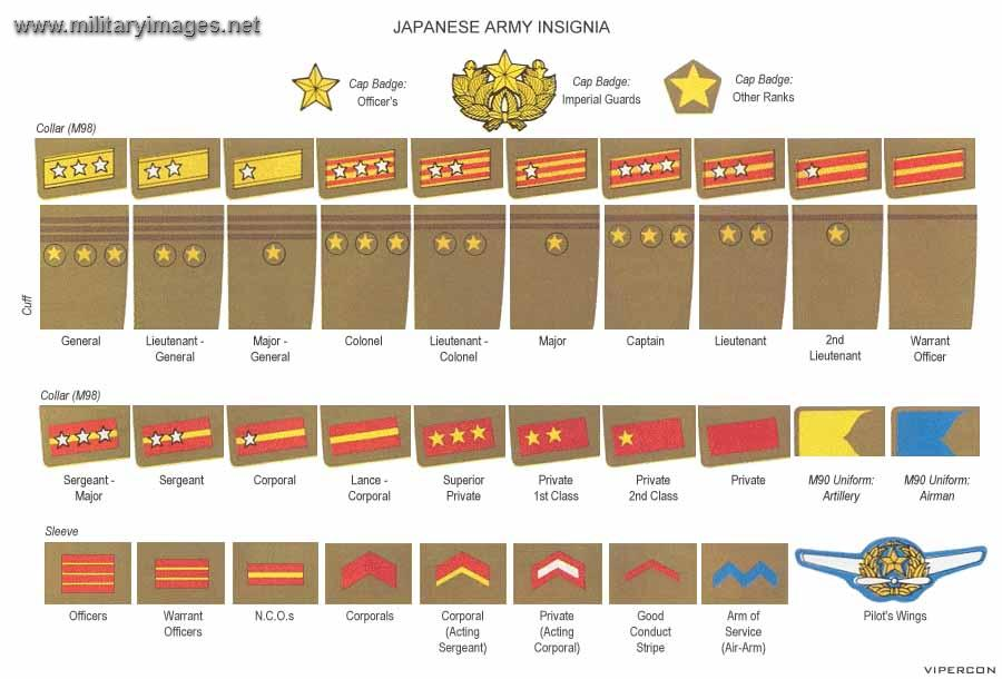 Japanese Army Ranks WW2 | MilitaryImages.Net - Military Photo Website
